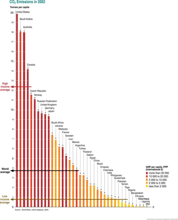 620px-National_carbon_dioxide_co2_emissions_per_capita